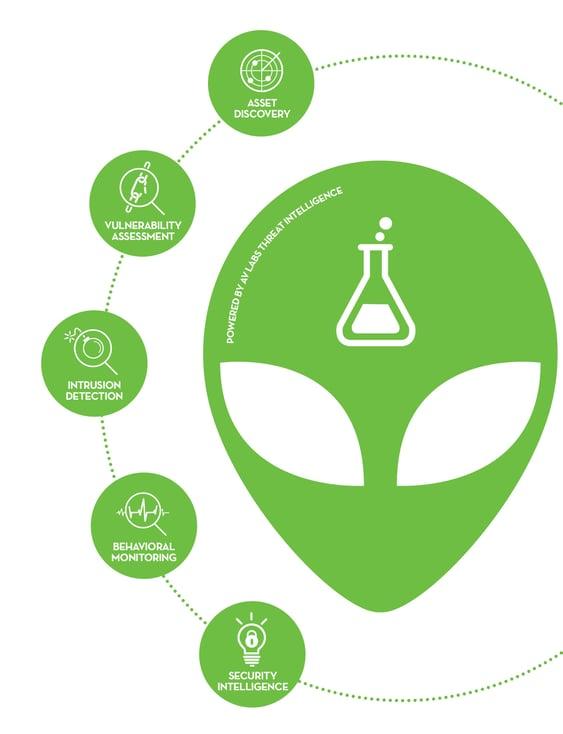 1034-AlienVault-InfoGraphic