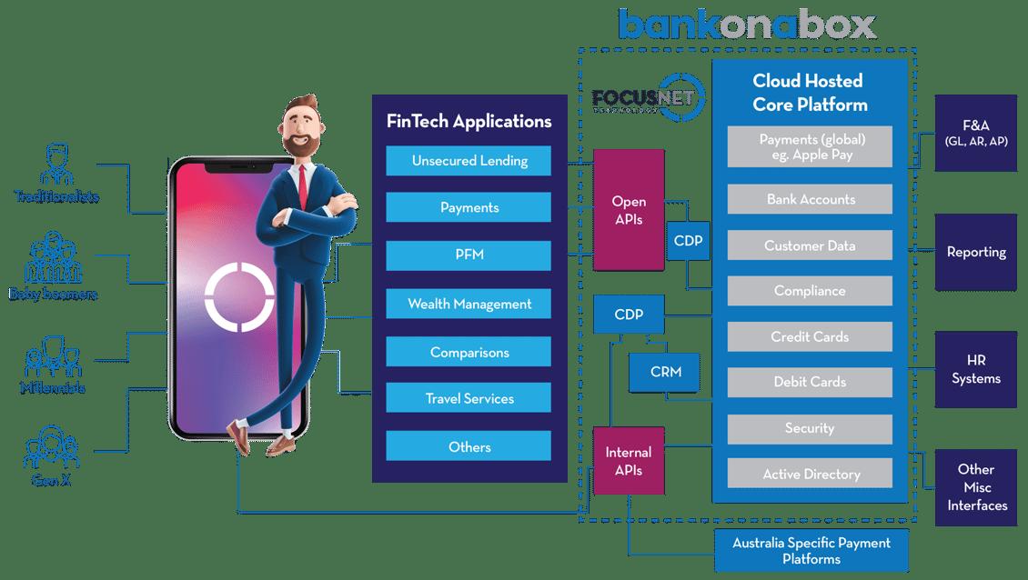FocusNet-BankOnABox-Solution-1