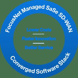 FocusNet-Managed-SaSe-SDWAN